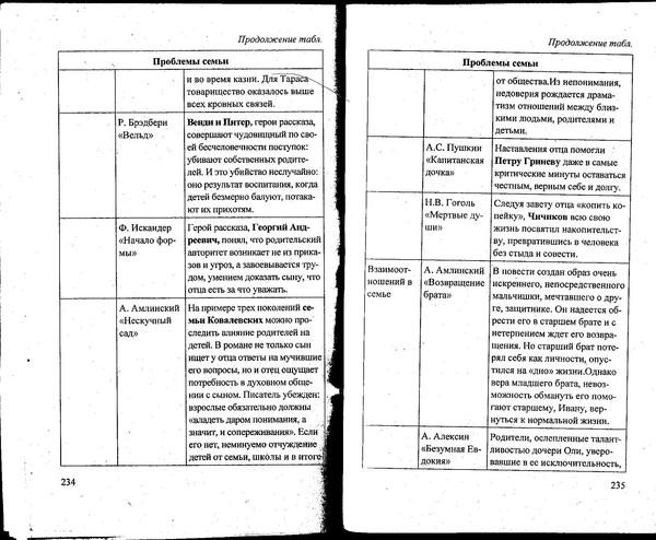 аргументы егэ русский язык таблица