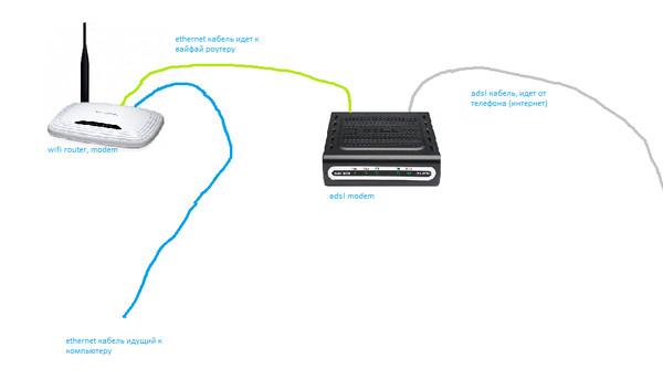 Как из adsl сделать ethernet - ФоксТел-Юг