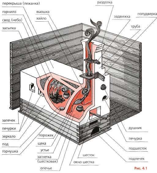 Как в майнкрафте сделать печку с трубой