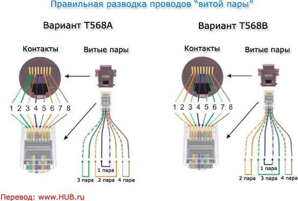 Разъем интернет кабеля схема