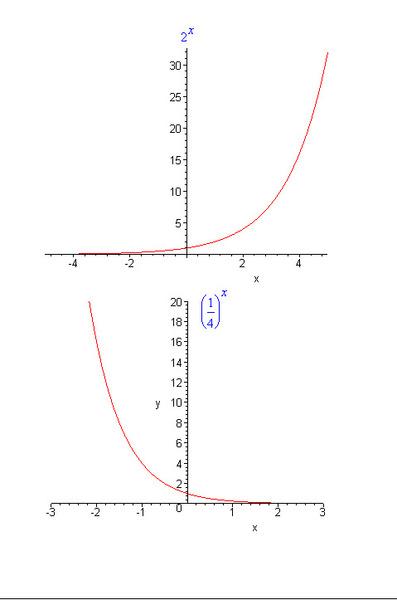 y х 2 график функции: