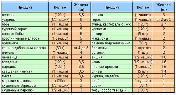 Гречка и гемоглобин в домашних условиях - Vingtsunspb.ru