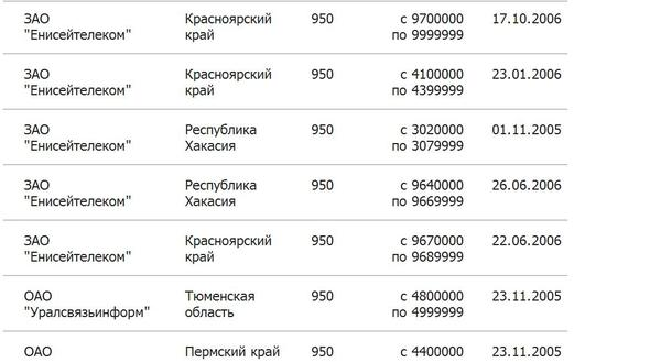 Коды мобильных операторов россии