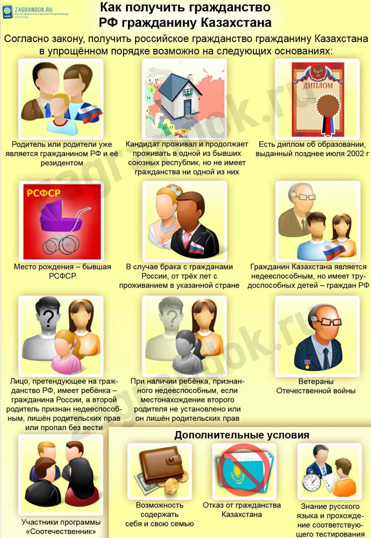 Как сделать ребенку гражданство рф если родители граждане рф