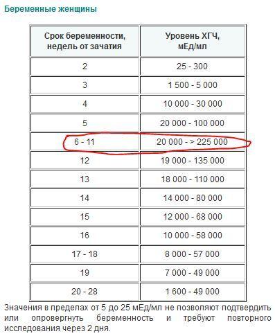 Ответы@Mail.Ru: Сдала анализ крови В-ХГЧ Результат 121639,85 и написано ВЫШЕ ед. изм мМе/мл референтные значения 0,0-5,0. Что эт