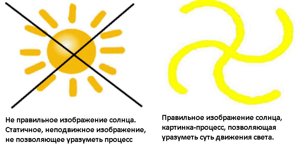 Психологический рисунок солнце