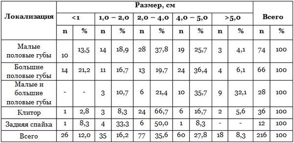 kakoy-sredniy-razmer-zhenskogo-vlagalisha