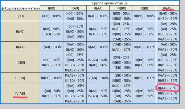 Группа крови родителей таблица