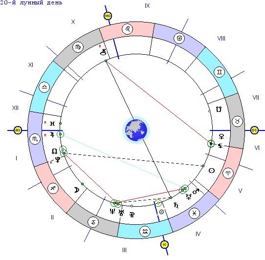 Календарь лунного дня рождения