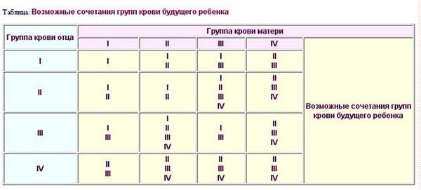 4 группа крови характеристика человека совместимость таблица