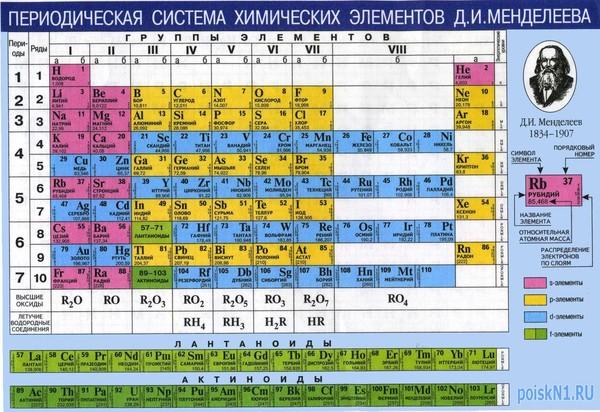 Векторная таблица периодической