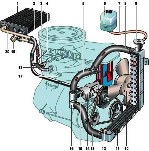 Система охлаждения двигателя своими руками