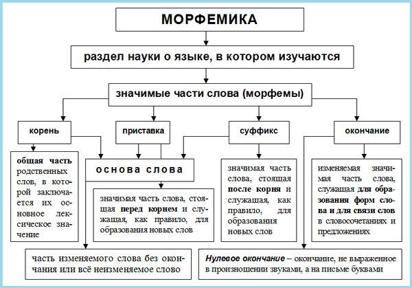задание по русскому языку 1 класс ответы