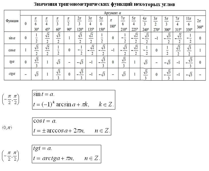 <b>Ответы@Mail.Ru</b>: 1)cos=1/2 2)tgx=1/√3 3)ctgx=√3