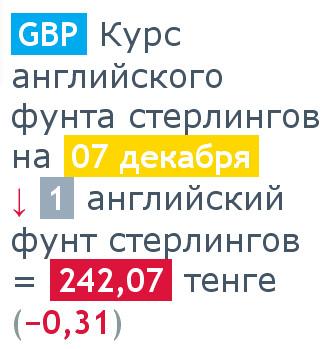 Итоги дневных торгов - 349,21 тенге за 1 доллар - деловой портал kapitalkz