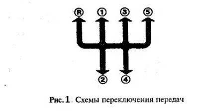 Схема коробки передач ваз 2114