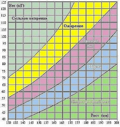 Какаой вес у 175 см
