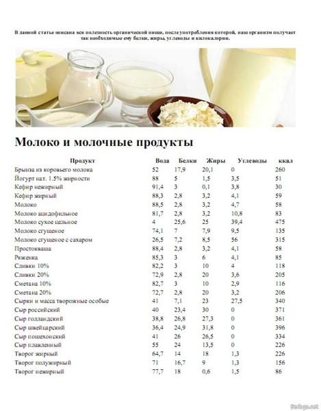 Рецепты и калорийность продуктов