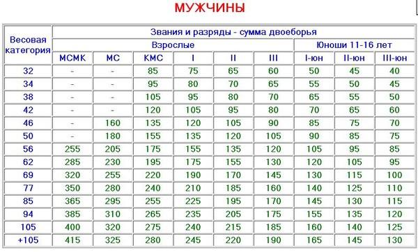 Вес 60 кг, жму 45 всего раз, не знаю понять, уже инвалид с 45 кг чувствую а метаболита 0, как увеличить свой режим? !