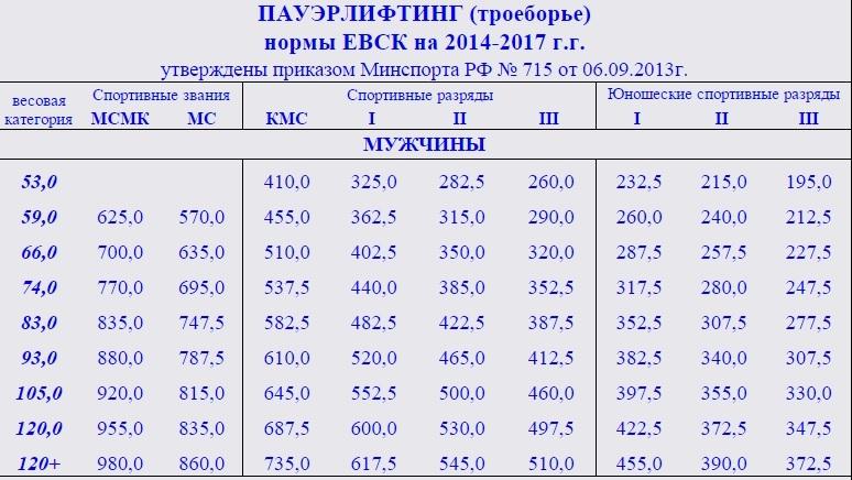 Протоколы чемпионата европы по пауэрлифтингу