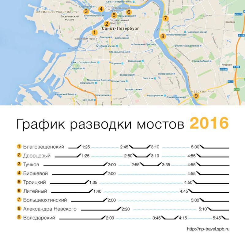 выбрать сплит-систему разволка мостов в спб 2016 благоприятные для
