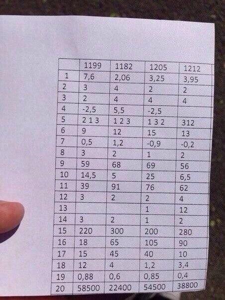 Ответы на пробный экзамен по математике 7 класс 2015