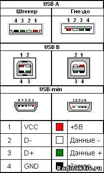 2 loop out (петлевой выход) - разъем для подключения еще одной приставки с помощью кабеля loop-through