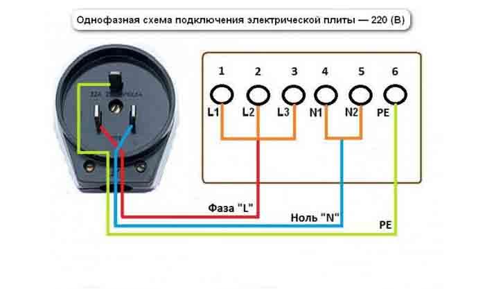 Установка электроплиты своими руками