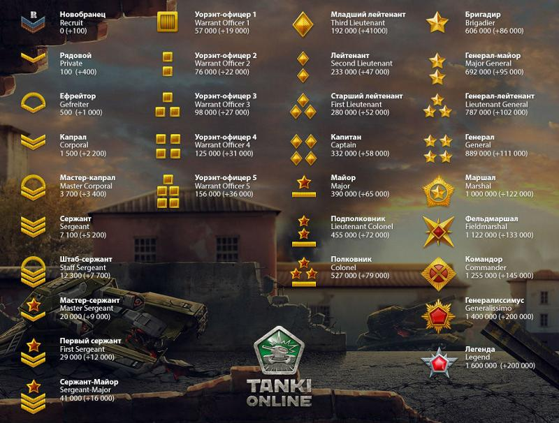 Как сделать звание в танках онлайн звание