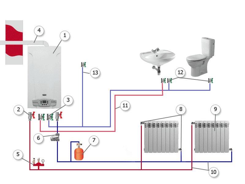 Монтаж отопления с газовым котлом своими руками