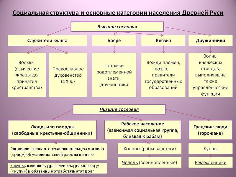 История древней руси кратко видео