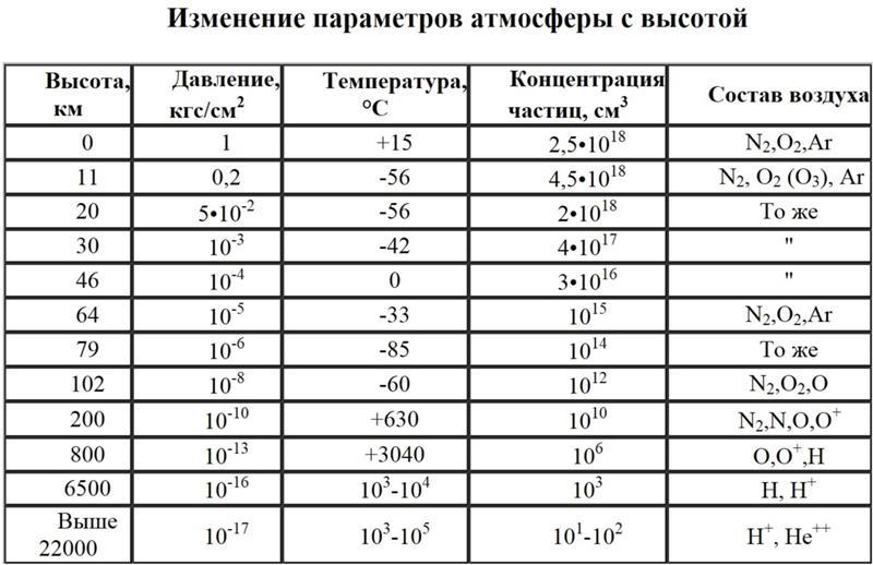 Формула плотности топлива при н у