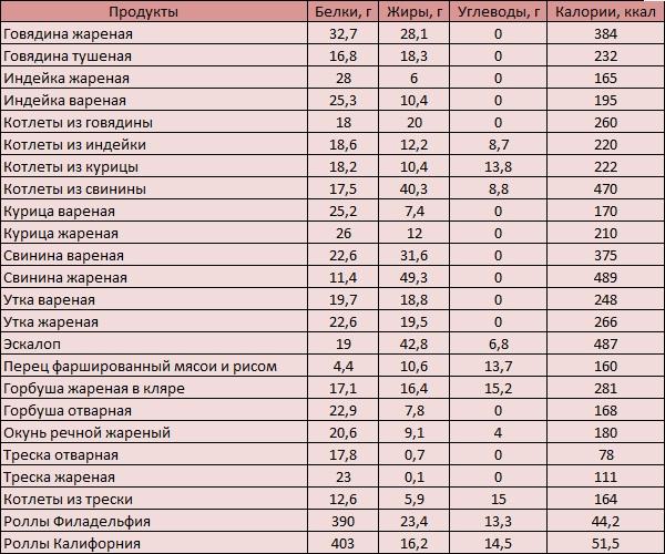 Список продуктов с калориями