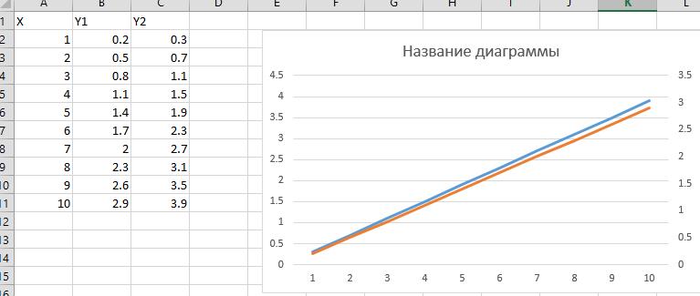 Как сделать название оси в диаграмме - Новости, обзоры, ремонт