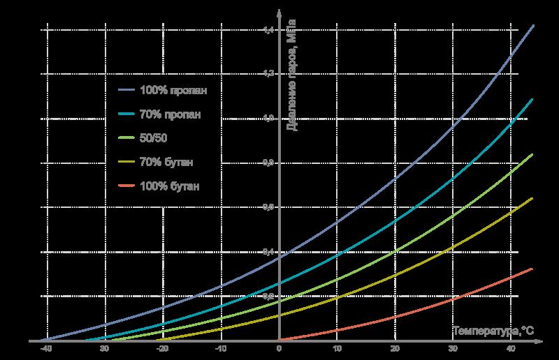 Таблица плотности воды при градусах