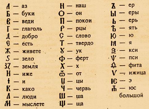 Значение букв в языке ариев