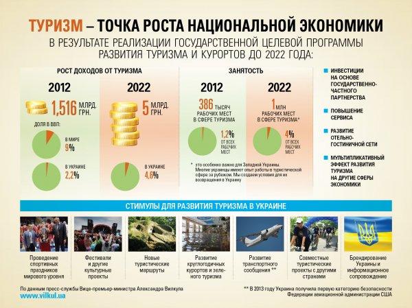 Что будет с туризмом в россии в 2018 году