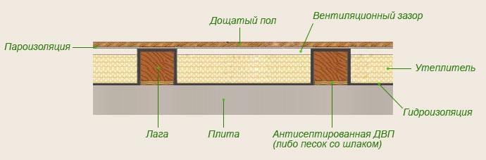 Ответы@Mail.Ru: Деревянный пол на лагах в квартире. Можно ли лаги класть прямо на бетон? Грунтовать обязательно? 12 этаж. Бетон