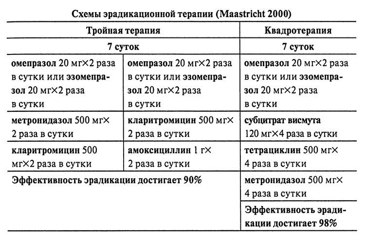 Схема лечение гастрита с повышенной кислотностью