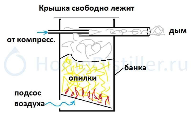 111Как сделать коптильню с дымогенератором самому