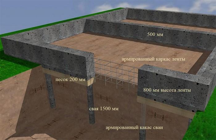 Стоимость фундамента под дом 6 на 6