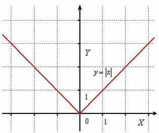Свойства графика функции с модулем