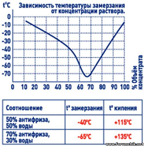 Почему вода под давлением не замерзает