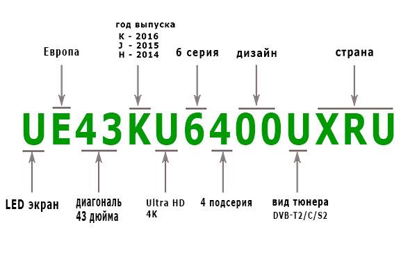Буквы в обозначении телевизоров самсунг