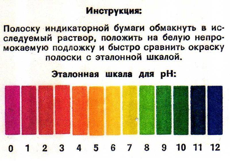 kislotnaya-ili-shelochnaya-sreda-vlagalisha