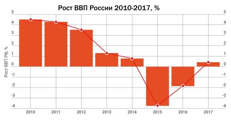 Почему не растёт экономика россии