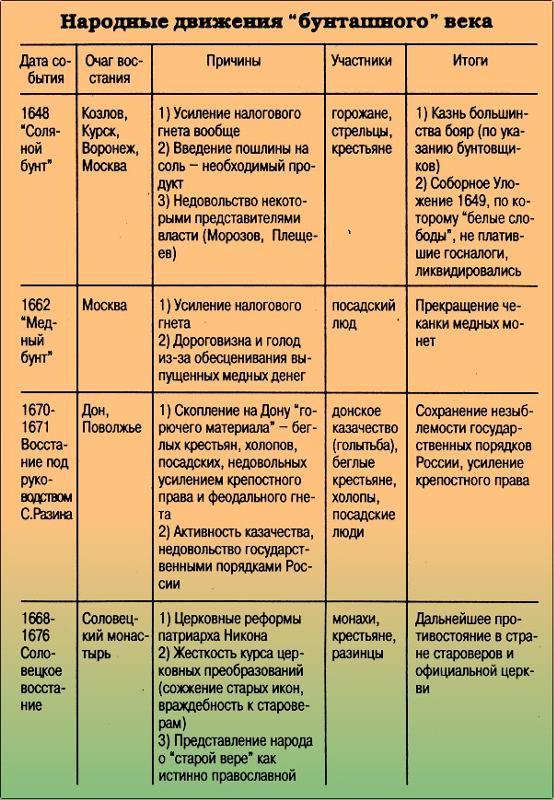 История возникновения прав собственности