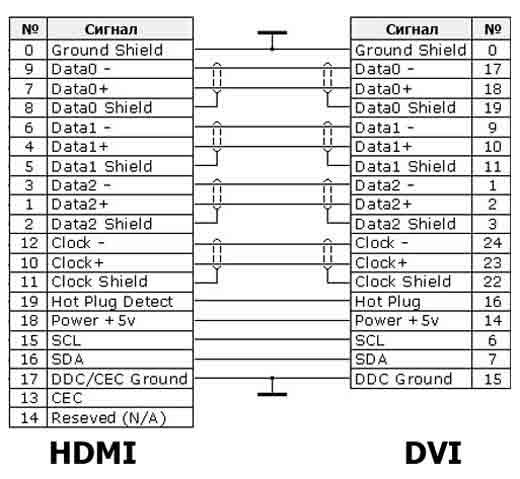 Переходник с hdmi на dvi  схема