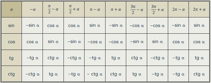 таблице приведены значения максимальной кинетической