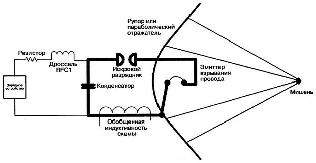 Электромагнитный импульс своими руками
